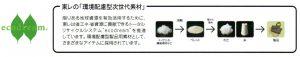 リサイクルサイクロン CEBONNER® セボナー® CB8783